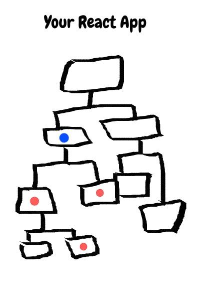 React Component Tree
